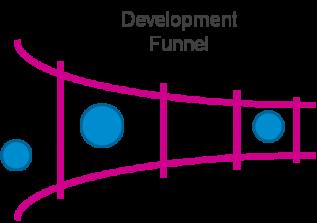 Development Funnel