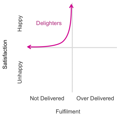 Kano Model Delighters