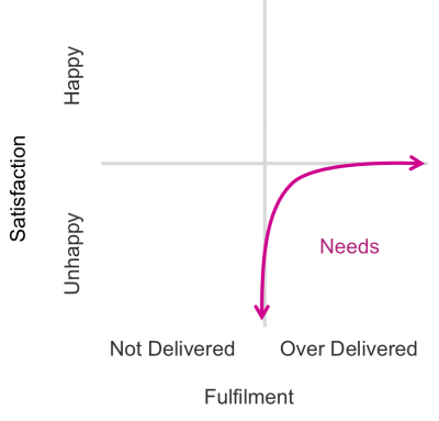 What Is The Kano Model And Why Should You Care The Squawk Point