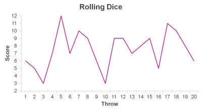 Variation in dice rolls