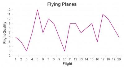 Random flight performance
